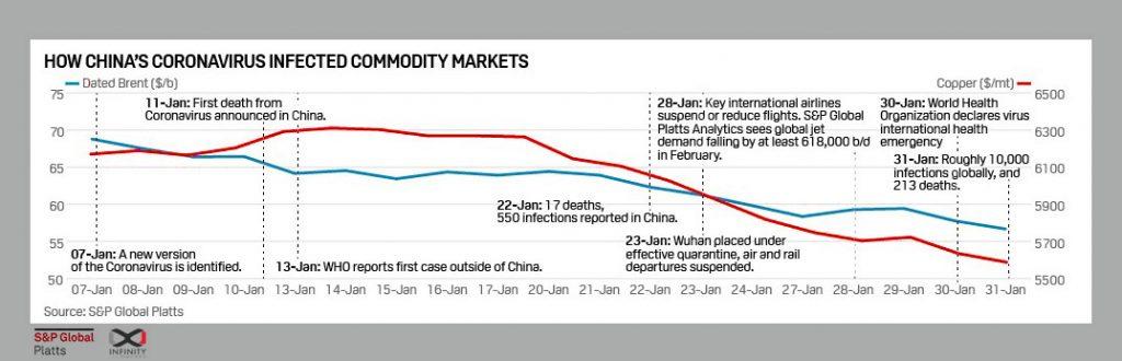Bitumen Price February 2020